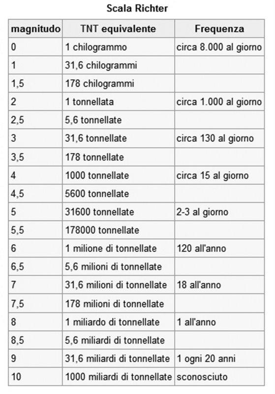 Risultati immagini per scala classificazione richter magnitudo